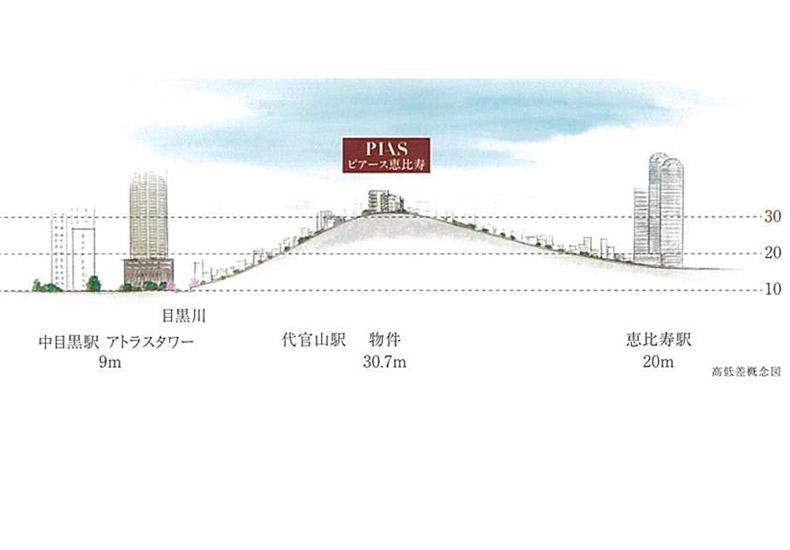 ピアース恵比寿 高低差概念図 イメージ